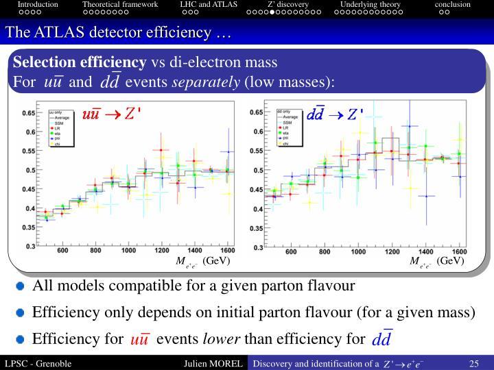 The ATLAS detector efficiency …
