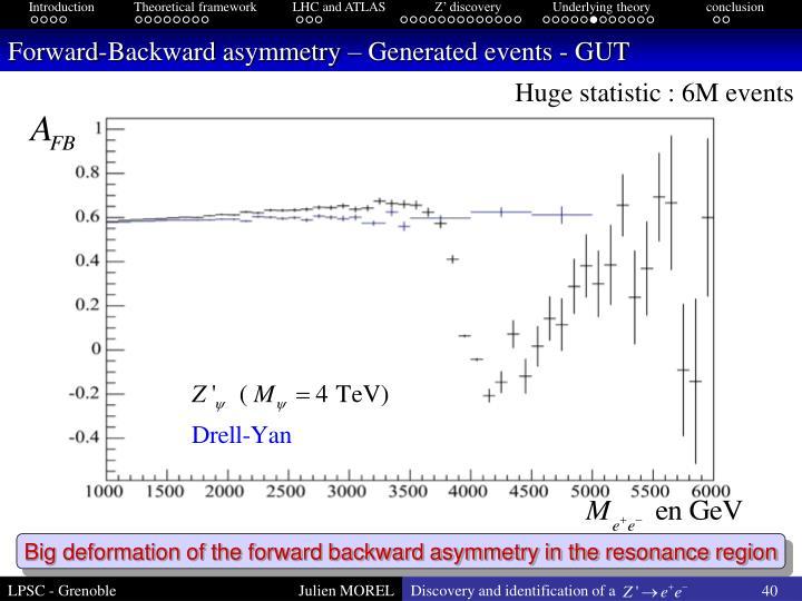 Forward-Backward asymmetry – Generated events - GUT