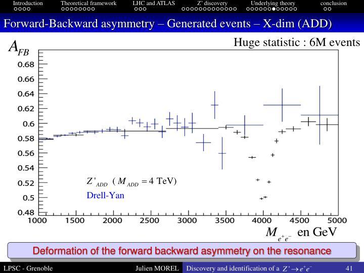 Forward-Backward asymmetry – Generated events – X-dim (ADD)