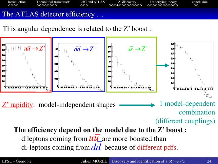 The efficiency depend on the model due to the Z' boost :