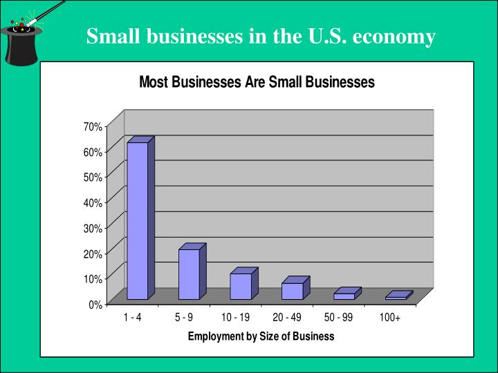 Small businesses in the U.S. economy