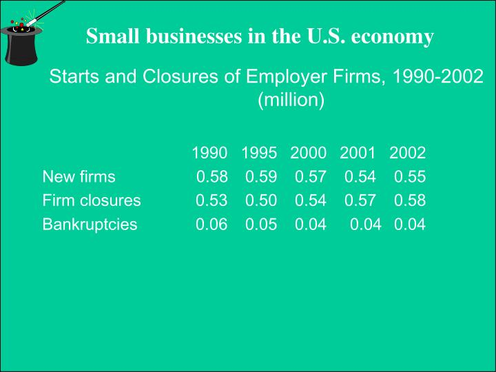 Starts and Closures of Employer Firms, 1990-2002  	(million)