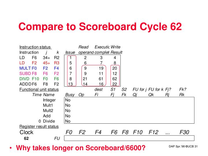 Compare to Scoreboard Cycle 62