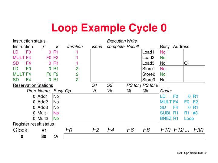 Loop Example Cycle 0