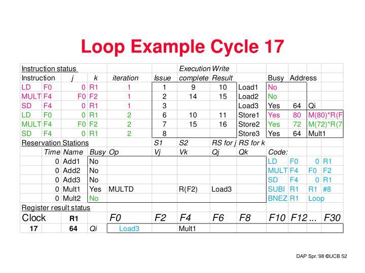 Loop Example Cycle 17