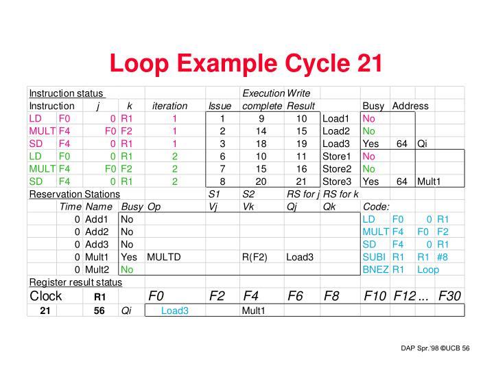 Loop Example Cycle 21