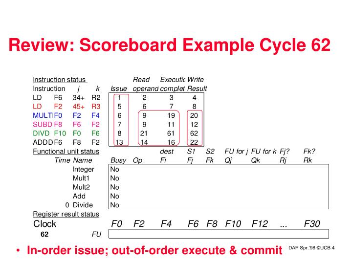 Review: Scoreboard Example Cycle 62