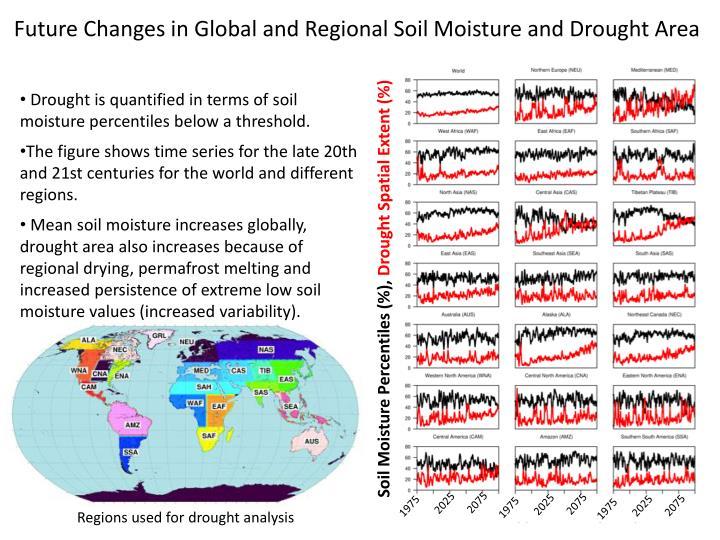 Soil Moisture Percentiles (%),