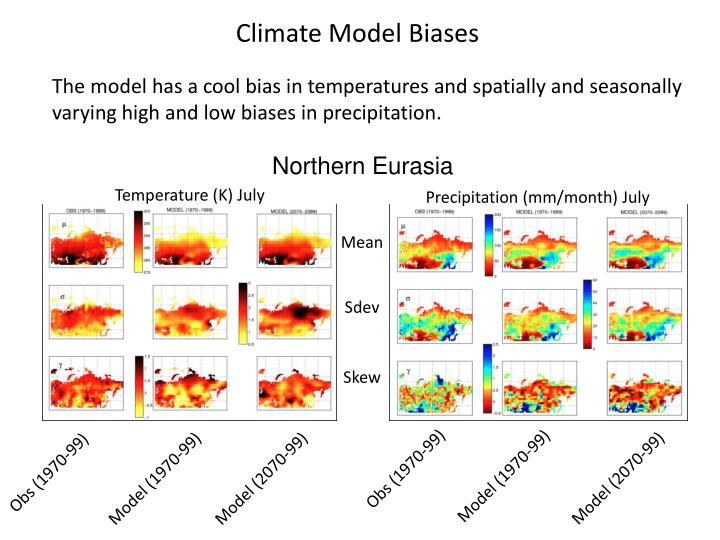 Climate Model Biases