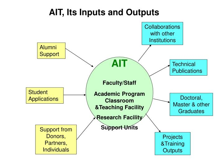 AIT, Its Inputs and Outputs