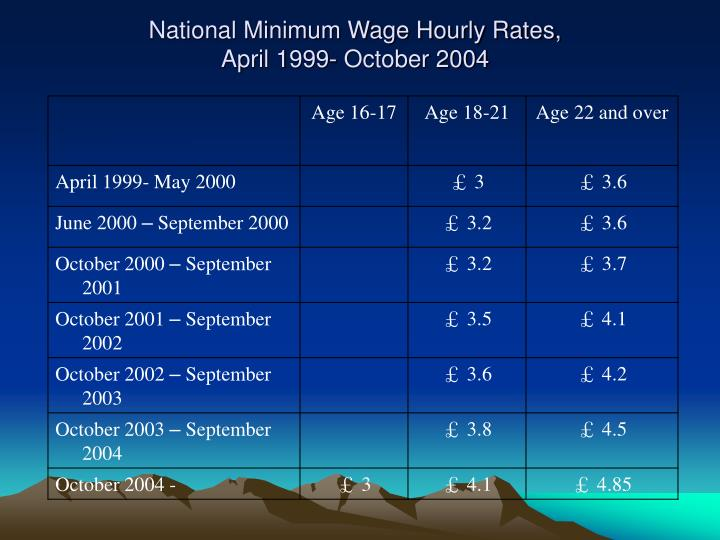 National Minimum Wage Hourly Rates,