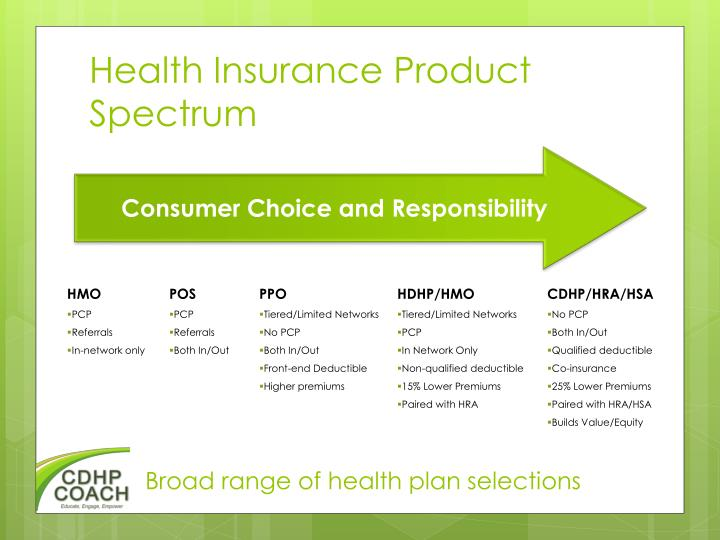 Health Insurance Product Spectrum