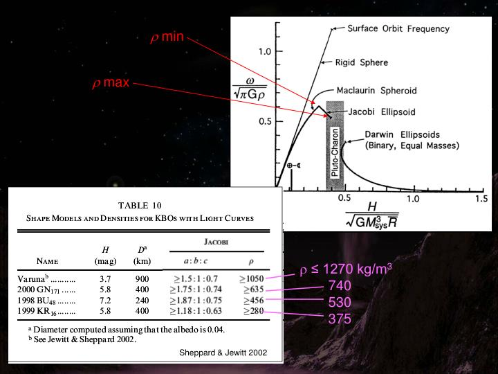 Structure and evolution of large kuiper belt objects and dwarf planets