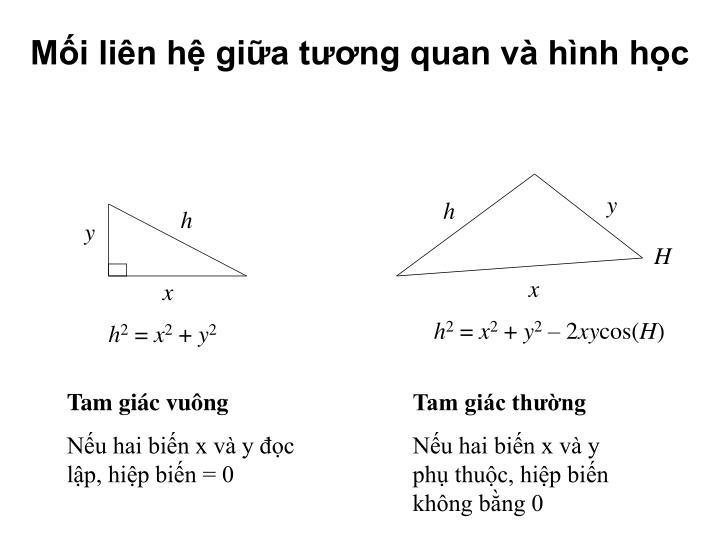 Mối liên hệ giữa tương quan và hình học