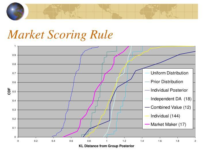 Market Scoring Rule