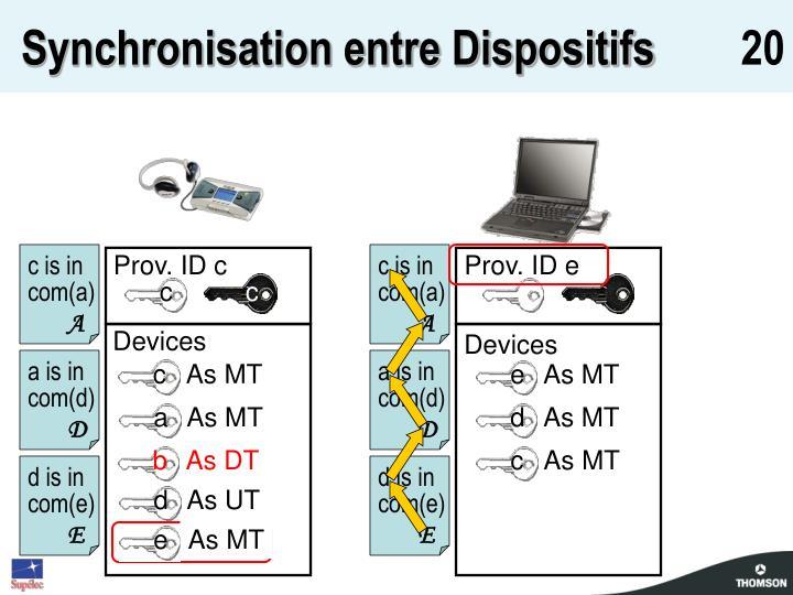 Synchronisation entre Dispositifs