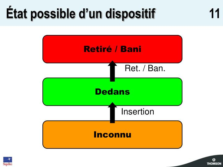 État possible d'un dispositif