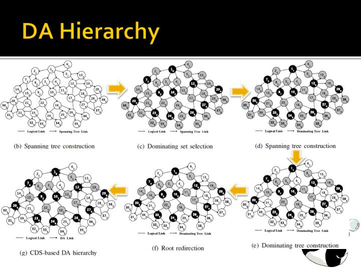 DA Hierarchy