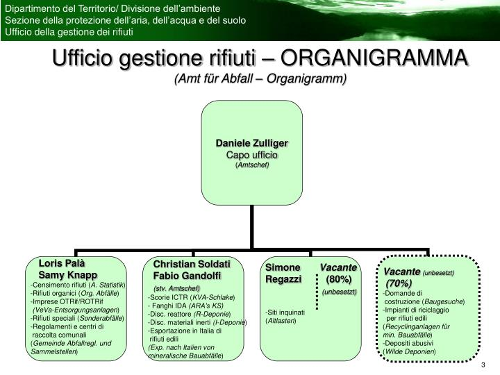 Ufficio gestione rifiuti – ORGANIGRAMMA
