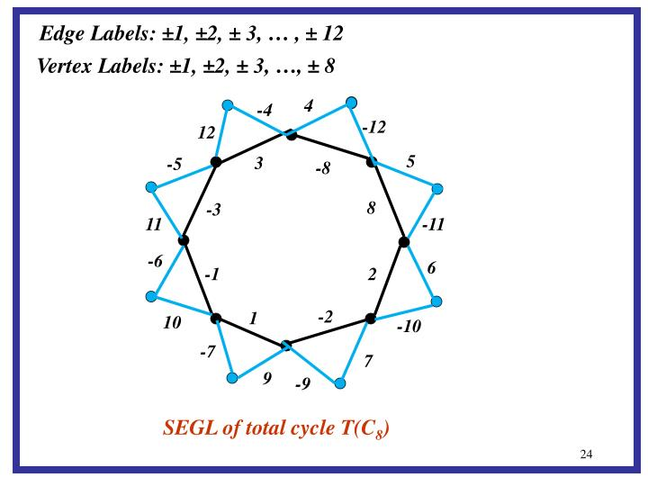 Edge Labels: ±1, ±2, ± 3, … , ± 12