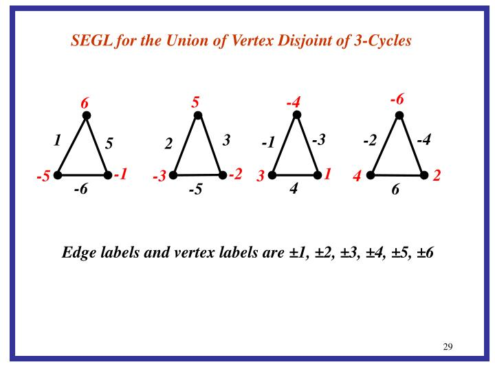 SEGL for the Union of Vertex Disjoint of 3-Cycles