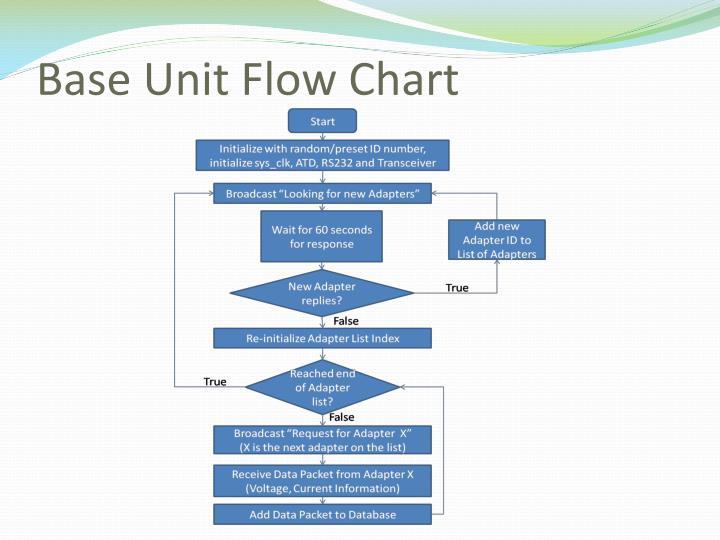 Base Unit Flow Chart