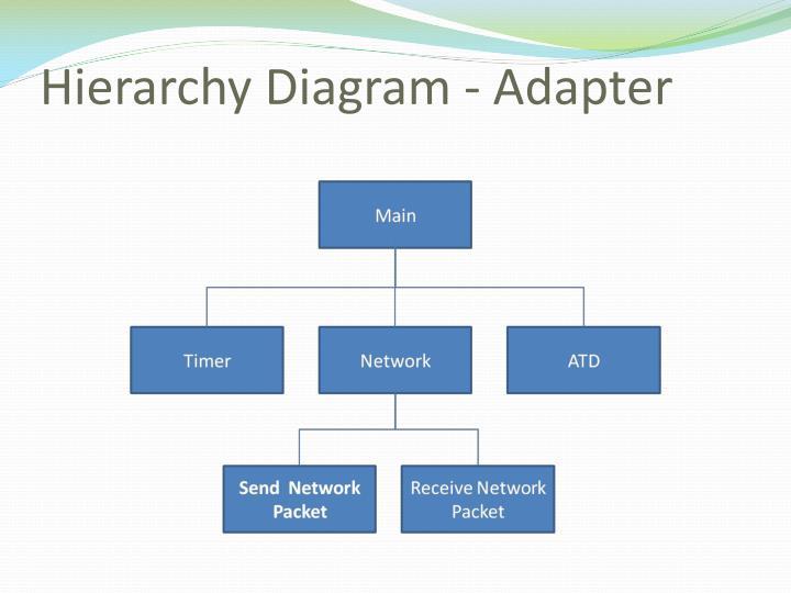 Hierarchy Diagram - Adapter