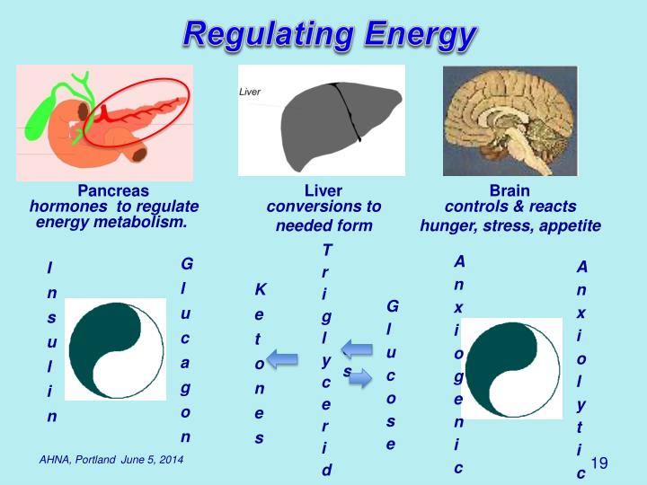 Regulating Energy