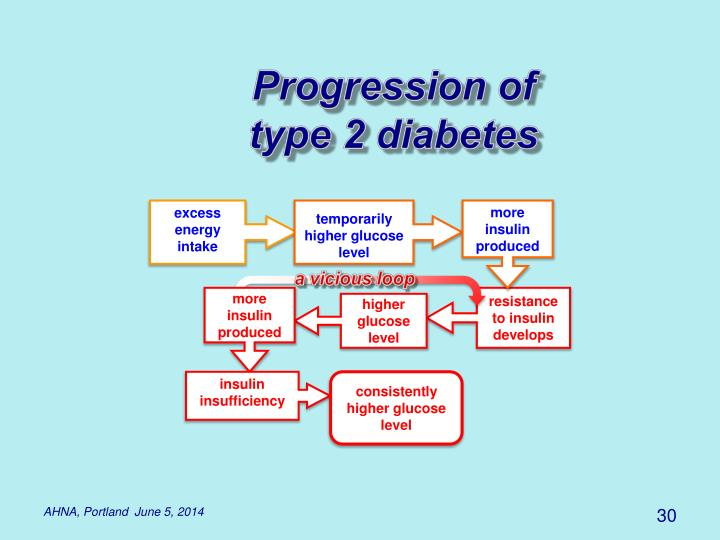 Progression of type 2 diabetes