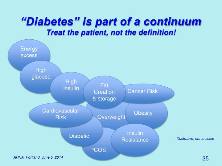 """Diabetes"" is part of a continuum"
