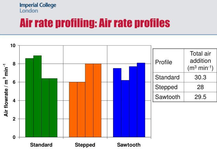 Air rate profiling: Air rate profiles
