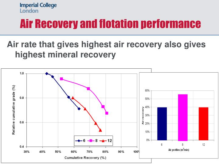 Air Recovery and flotation performance