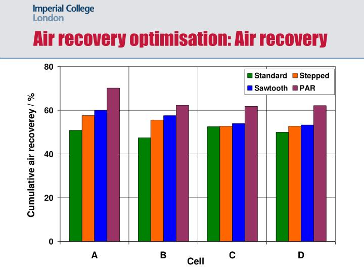 Air recovery optimisation: Air recovery