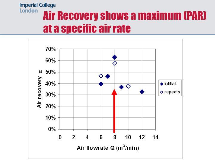 Air Recovery shows a maximum (PAR)