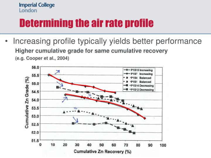 Determining the air rate profile
