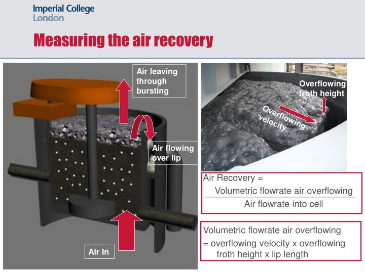 Measuring the air recovery