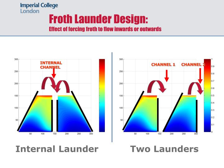 Froth Launder Design: