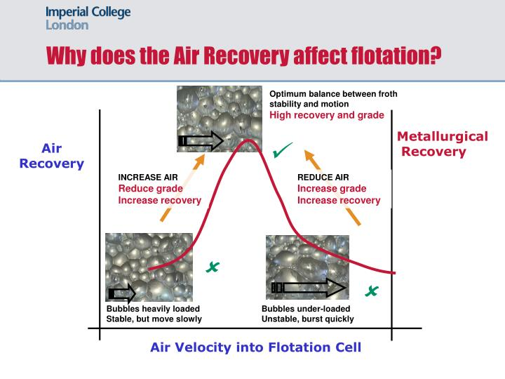 Why does the Air Recovery affect flotation?
