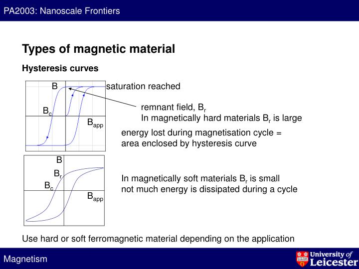 Types of magnetic material