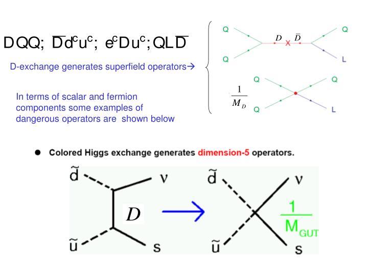 D-exchange generates superfield operators