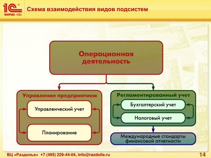 Схема взаимодействия видов подсистем