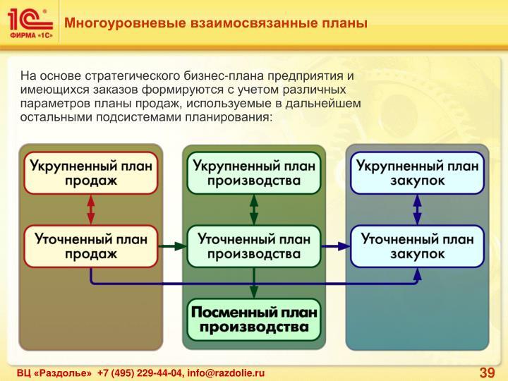 Многоуровневые взаимосвязанные планы