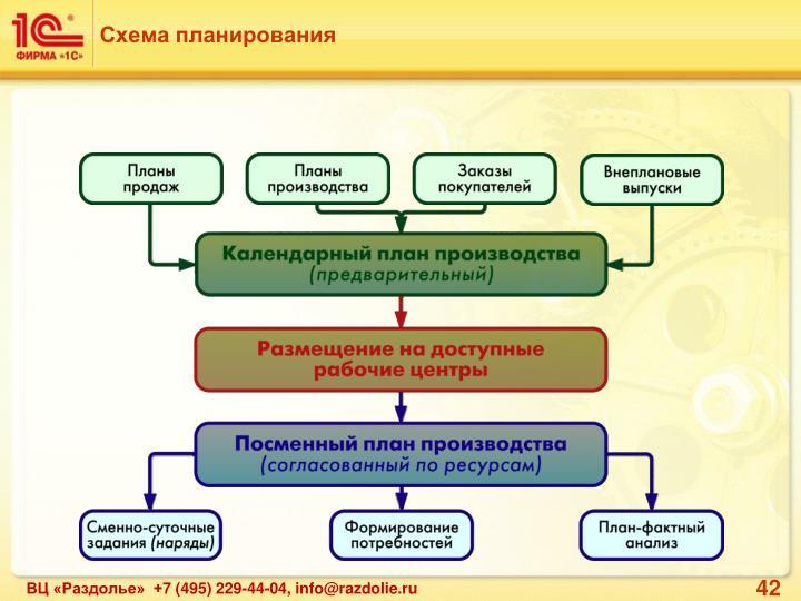 Схема планирования
