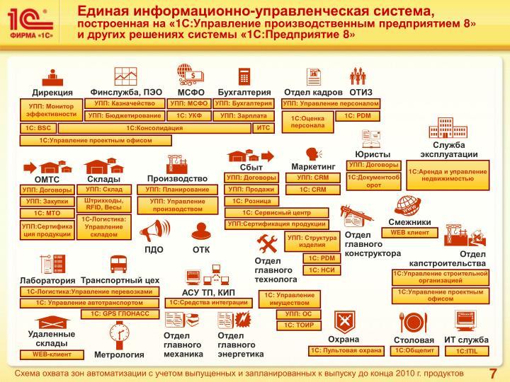 Единая информационно-управленческая система,