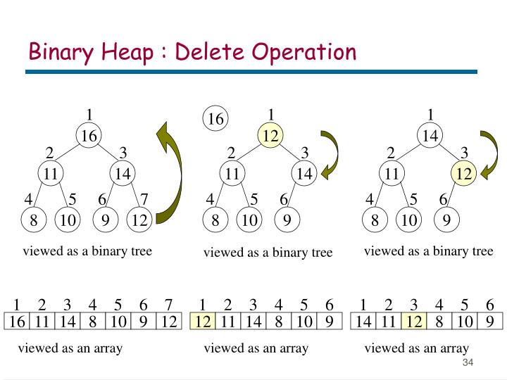 Binary Heap : Delete Operation