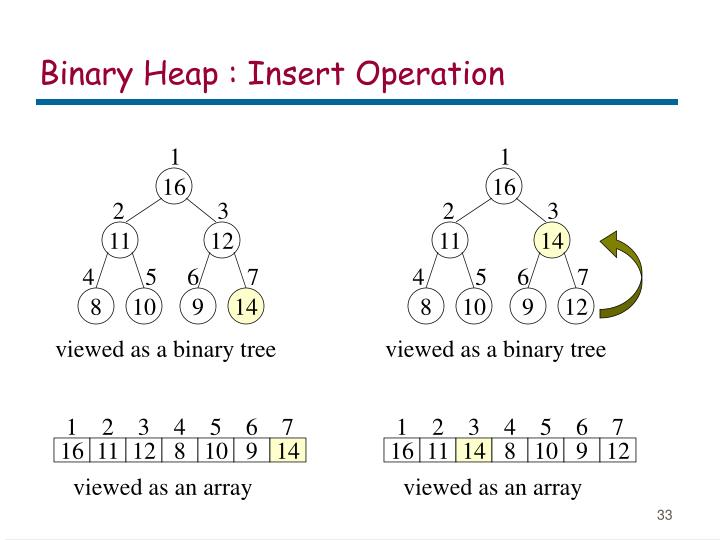 Binary Heap : Insert Operation