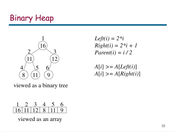 Binary Heap