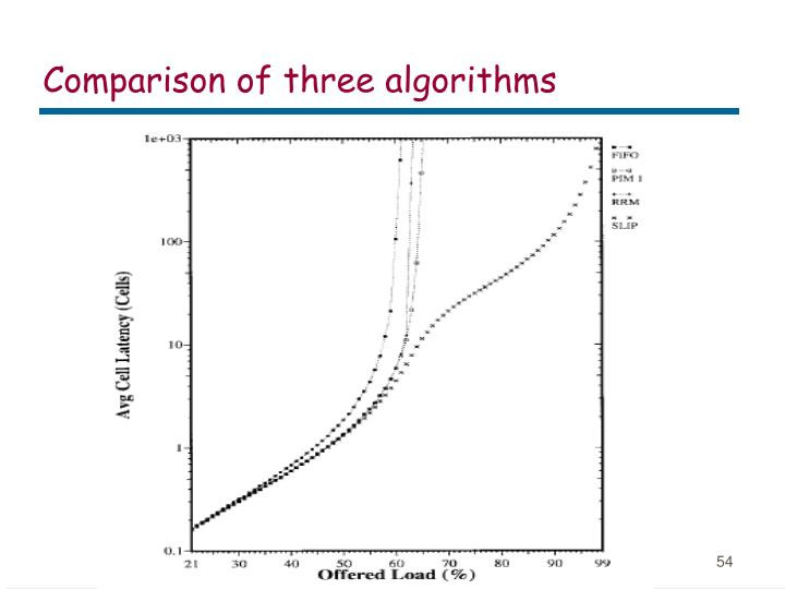 Comparison of three algorithms