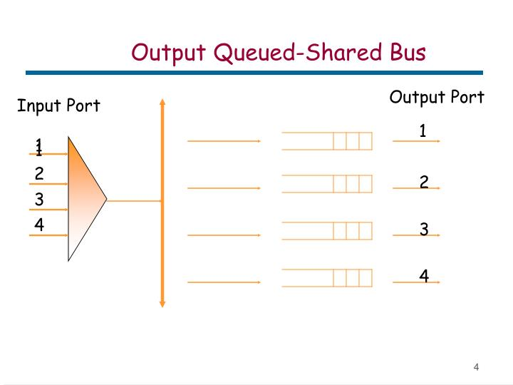 Output Queued-Shared Bus