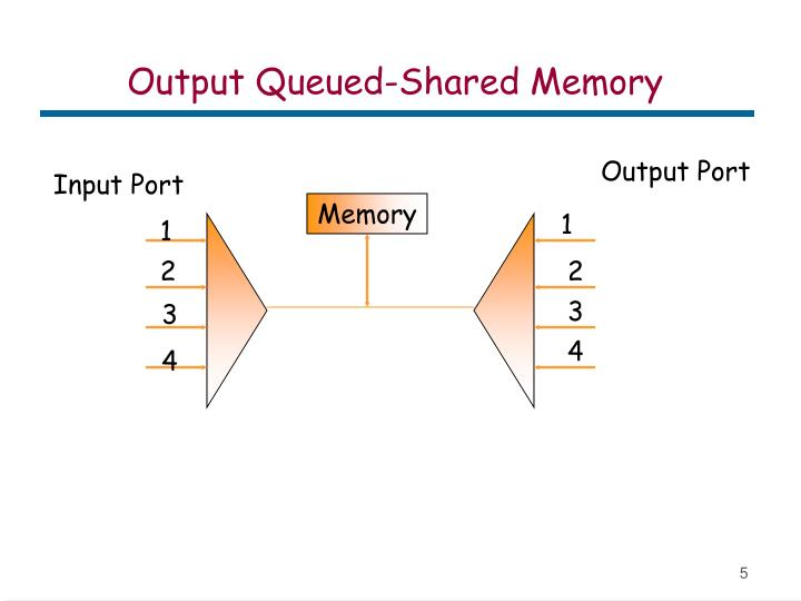 Output Queued-Shared Memory